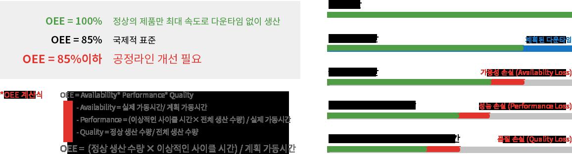 공정모니터링 OEE
